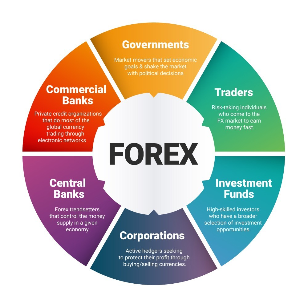 Forex Success Formula - Make Money in Forex Market Consistently!